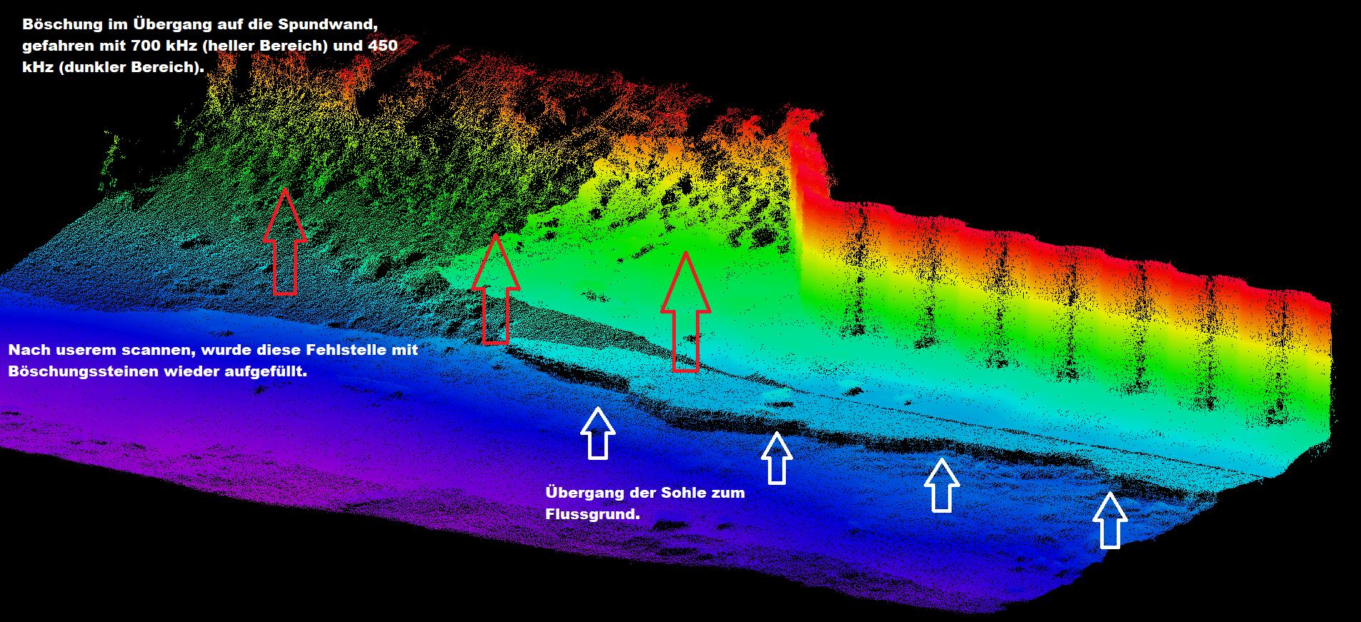 Scan eines Überganges von einer Spundwand zur Böschung. Aufgrund der starken Strömung und schlechter Sicht im Hochwasser kann hier nur schlecht mit Tauchern untersucht werden. Da wir die Aufnahmen am Computer auch in 3 D drehen können, ist ein genaues Aufmaß und Berechnung der fehlenden Steine möglich